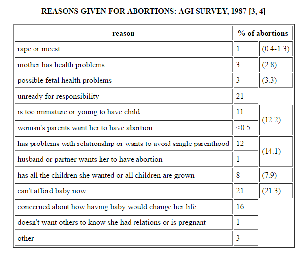 reasons for abortion Abortion means ending a pregnancy learn about abortion facts, reasons for abortion, and various abortion procedures.