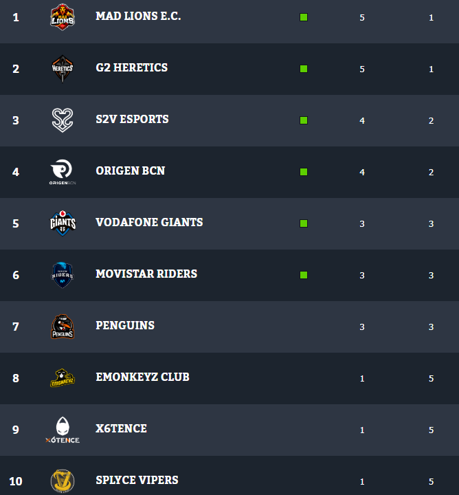 Tabla de la Superliga Orange tras la sexta jornada. Fuente: https://www.lvp.es/lol/temporada/clasificacion