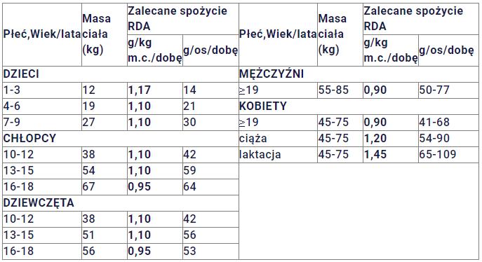 ile białka dziennie na kilogram wagi (kg) redukcji oraz przyrost masy mięśniowej