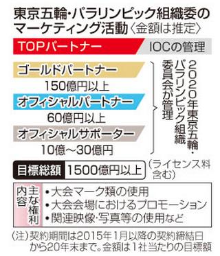 東京五輪ゴールドパートナー1500億円、NTT、アサヒビール、キヤノン 5