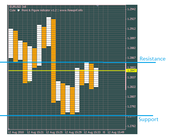 Intraday point and figure trading forex
