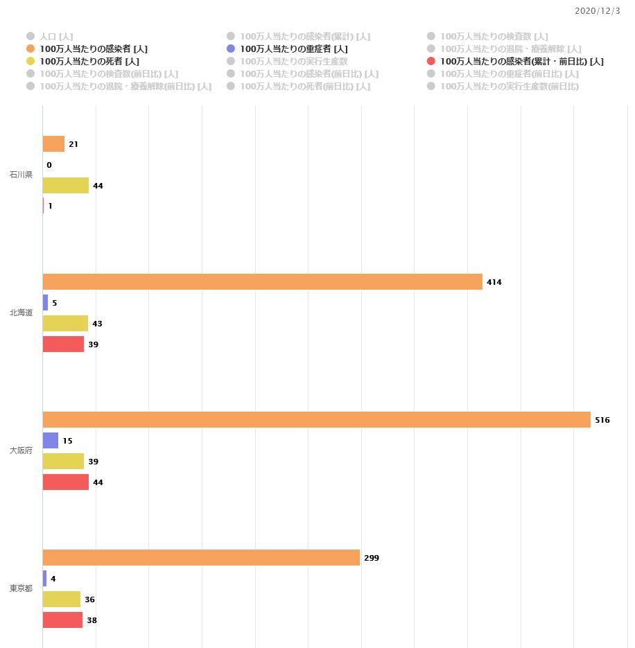 【金沢の男性 死後に陽性判明】石川県の新型コロナ感染状況