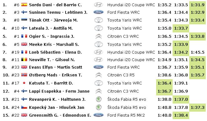 WRC: 55º RallyRACC Catalunya - Costa Daurada - Rally de España [24-27 Octubre] - Página 5 Cf5e2ea9f777c53d2f959804b1e29bb0