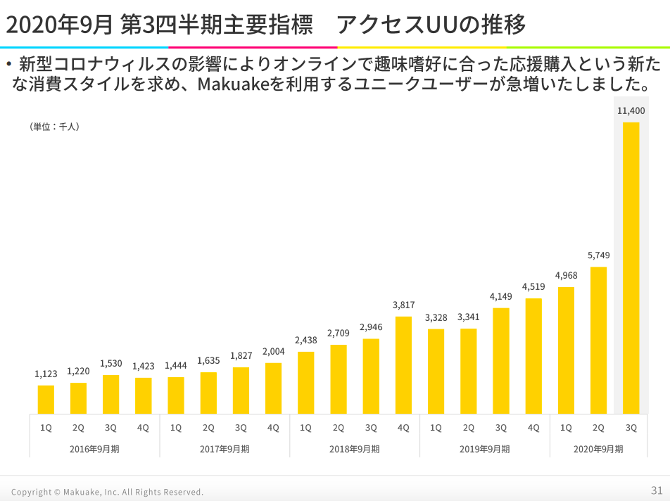 マクアケ(4479)のユニークユーザー数推移