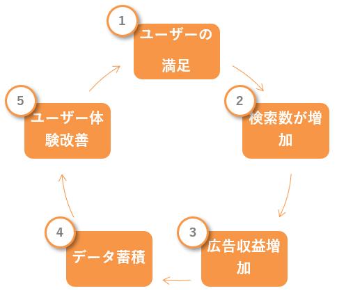 Googleの好循環