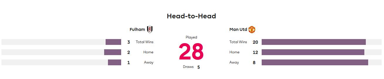 Фулхэм – Манчестер Юнайтед