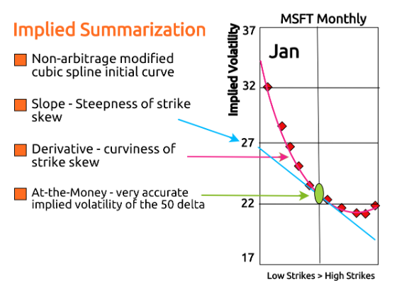 Forecasting The Options Volatility Surface