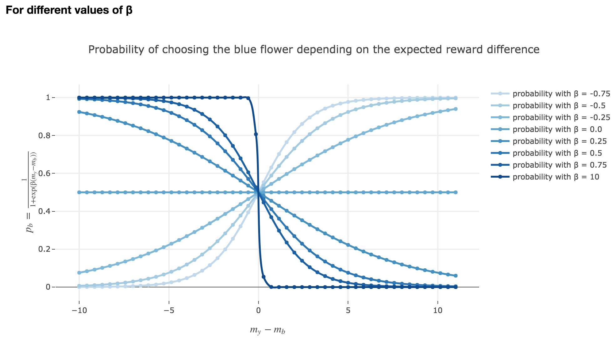 Figure 4.1.