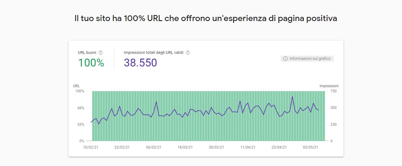Esempio di report di esperienza dell'utente nelle pagine di un mio portle