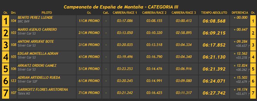 Campeonatos de Montaña Nacionales e Internacionales (FIA European Hillclimb, Berg Cup, BHC, CIVM, CFM...) - Página 43 D1ae231c6b7a405cb26f14d3a1cf013b