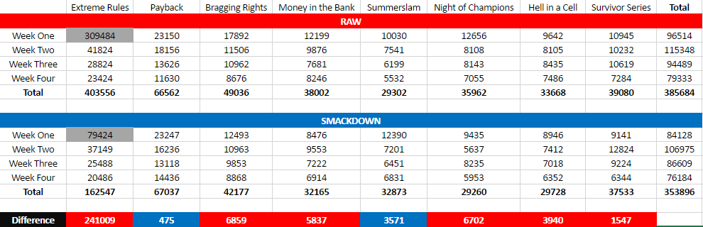 The full ratings results for every month in Year Three. (Months prior to Survivor Series have not been updated).