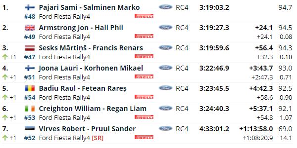 WRC: 11º Rally Estonia [15-18 Julio] - Página 4 D3142d7be4698778bf50e776d70b119c