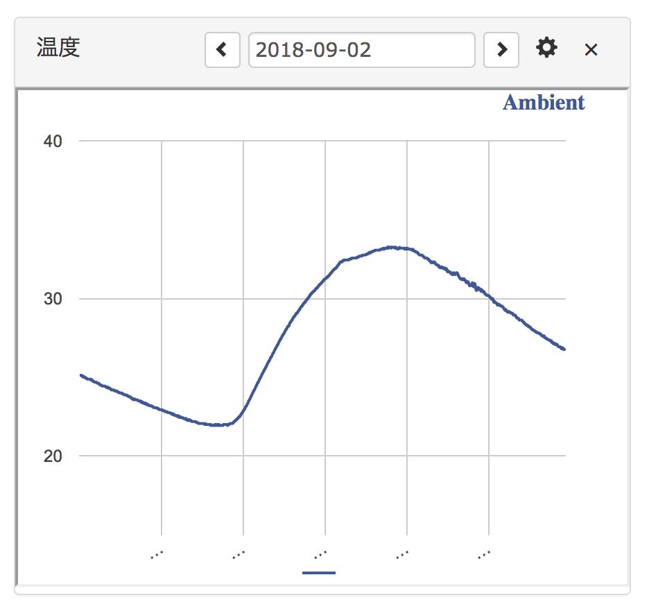 グラフ表示