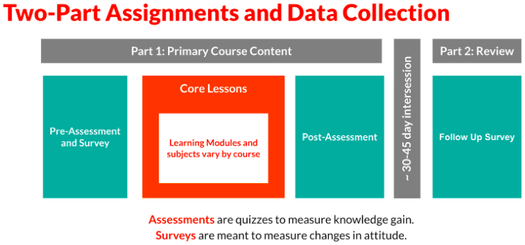 Two-Part Assignment and Data Collection. Part 1 (Primary Course Content) includes a pre-assessment and survey, the core lessons, and a post-assessment. After a 30-45 day intersession, Part 2 is assigned which is a follow-up survey.