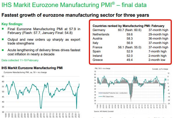 Производственный сектор восстанавливается. Предложение не может удовлетворить спрос - инфляция.