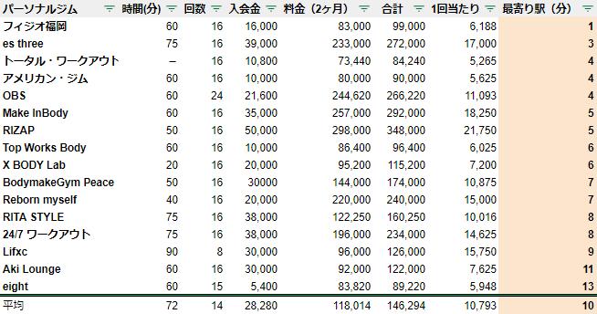 福岡県 天神 駅チカ ランキング