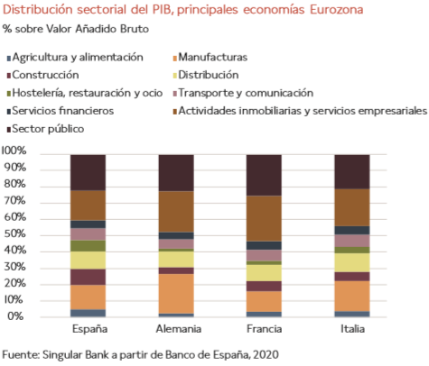 Impacto económico del Covid-19 en España: diferencias entre CCAA D4571c6b36488b68c1d49a782f81959a