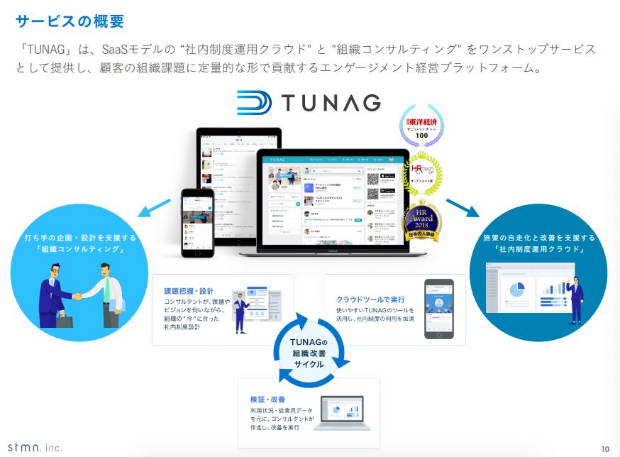 成長可能性資料より、TUNAGのサービス概要 参照:https://ssl4.eir-parts.net/doc/4019/tdnet/1913118/00.pdf