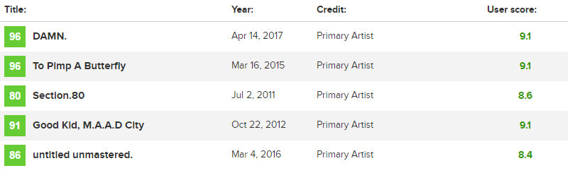 93e46b8f953a All Eminem projects have a worse score than any Kendrick project (Metacritic )