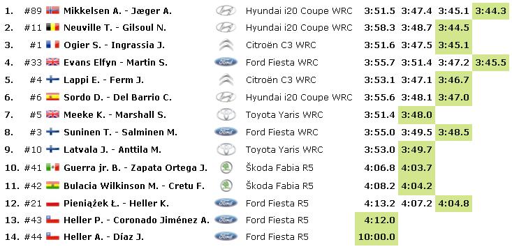 WRC: 16º Rallye Guanajuato Corona - México [7-10 Marzo] - Página 2 D795efcce186c6855fd3292b6855bb68