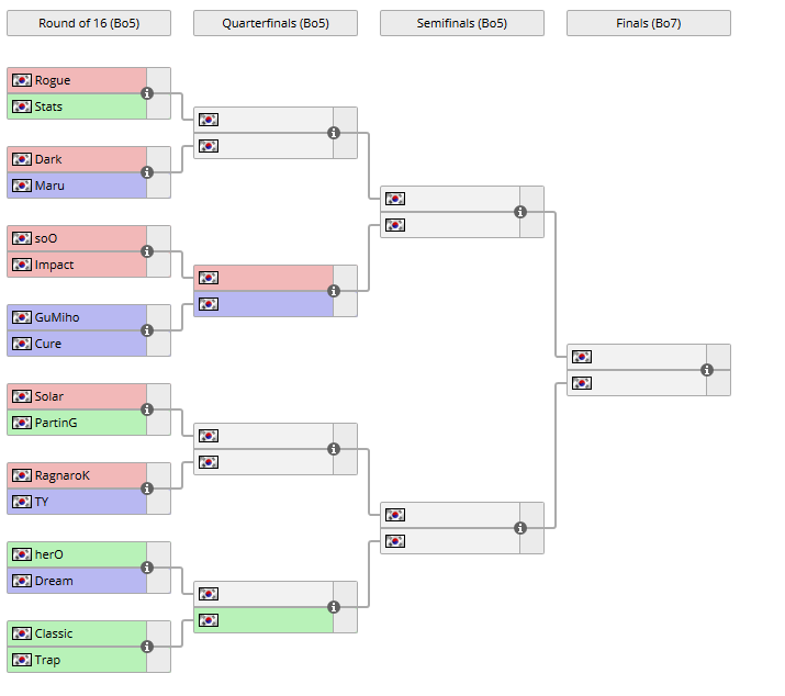Gsl Super Tournament 2021