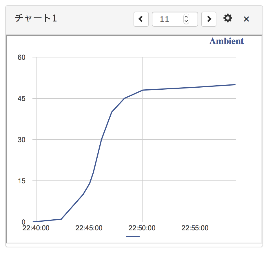 Ambientに記録されたデータのグラフ表示