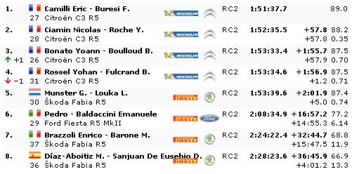 WRC: 88º Rallye Automobile de Monte-Carlo [20-26 de Enero] - Página 9 Da220edd3c3ff1dc83535cee48c71f99