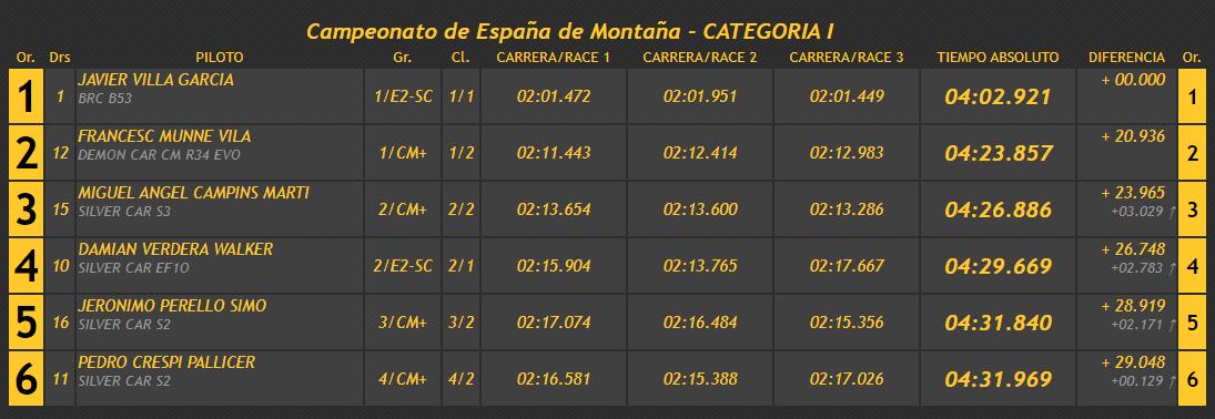 Campeonatos de Montaña Nacionales e Internacionales (FIA European Hillclimb, Berg Cup, BHC, CIVM, CFM...) - Página 38 Da808dc5cb8057a35c110bd4faaad210