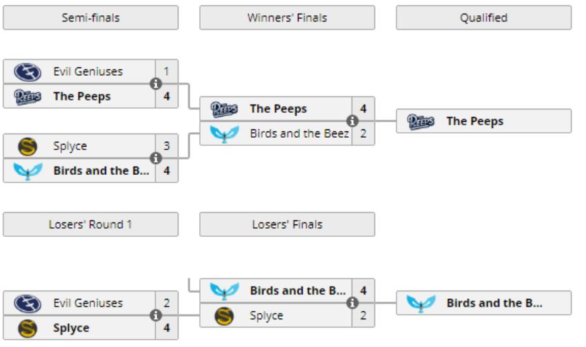 The Peeps y Birds and the Beez echan a dos equipos históricos de la RLCS. Fuente: https://liquipedia.net/rocketleague/Rocket_League_Championship_Series/Season_7/North_America/Promotion_Playoffs