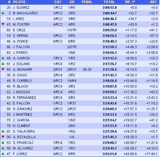 ERC + CERA: 42º Rallye Islas Canarias [3-5 Mayo] - Página 6 Dc41d5c61ab91f4f40fca6a42f04bcea