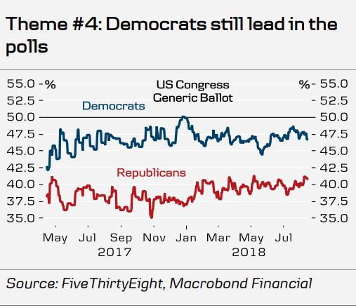 Финансови пазари - Междинни избори в САЩ
