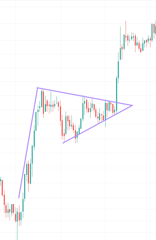 cryptocurrency flag chart pattern