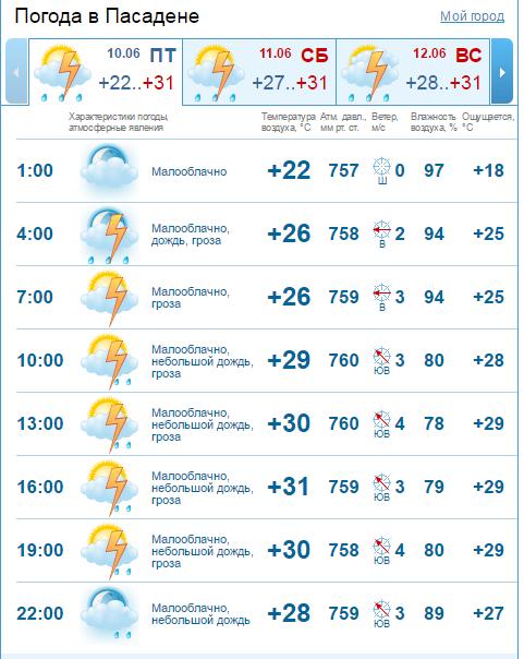 Погода в Самаре Метео прогноз фобос для гСамара на