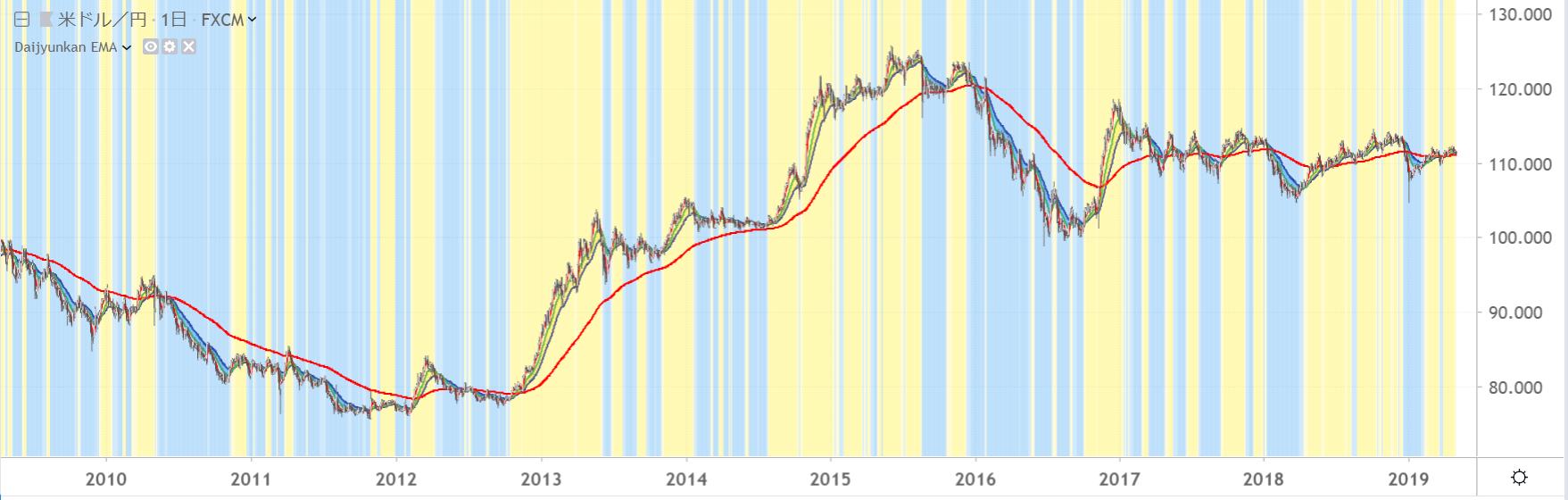 ドル円 アベノミクスの値動きを狙う