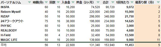 仙台 パーソナルジム 駅チカ ランキング