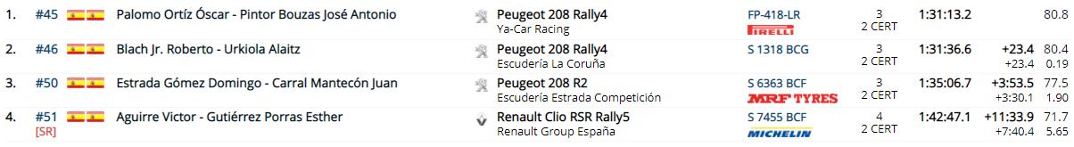 SCER + CERT: Rallye Terra da Auga - Camiño de Santiago [4-5 Junio] - Página 2 E11560f1d163b0e4c389c973e676b829