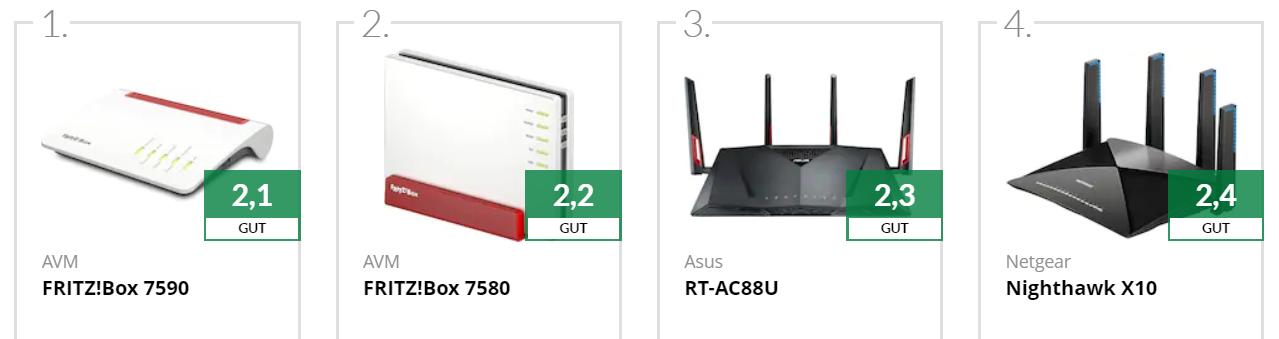Diese 4 Router haben die optimalen Vorraussetzungen für eine hohe Internetgeschwindigkeit