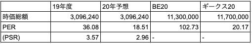 インターファクトリー(4057)およびBrandingEngineerとギークスとの時価総額・PER比較