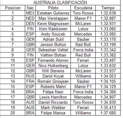Clasificacion GP Australia: Albert Park E2534ec6ff1e0a1e81e6ea7ea5722ddd