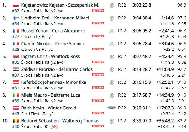 WRC: 46º Croatia Rally [22-25 Abril] - Página 12 E2cf1dde85fea86ba73f992c5bae4d2d