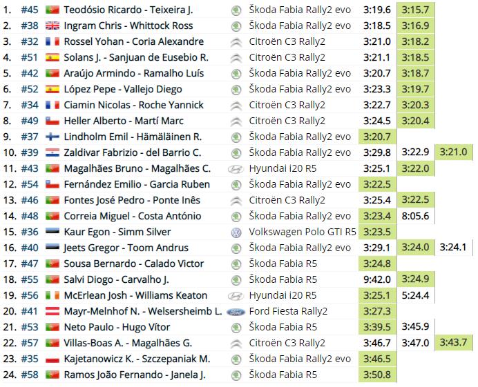 WRC: 54º Vodafone Rallye de Portugal [20-23 de Mayo] - Página 2 E3e9decd5abab5f7e4033693b8604630