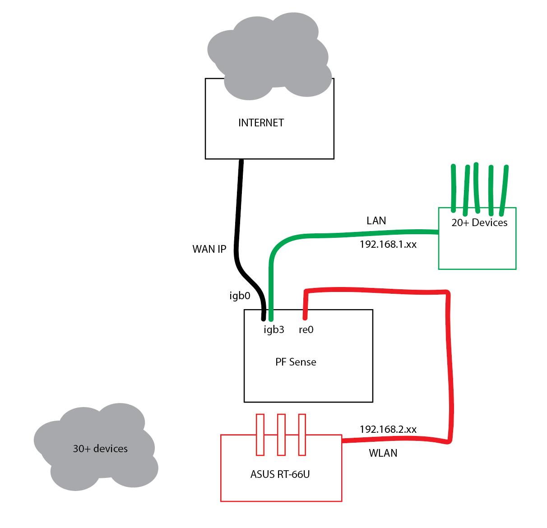 My PF Sense Net Map