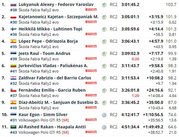 WRC: 11º Rally Estonia [15-18 Julio] - Página 4 E4acd6248ba9034ac9b91b36abebd592