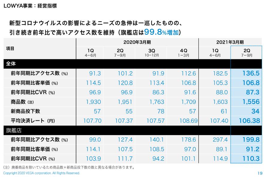 ベガコーポレーション(3542)の2021年3月期第二四半期決算説明資料による、前年同期比アクセス数