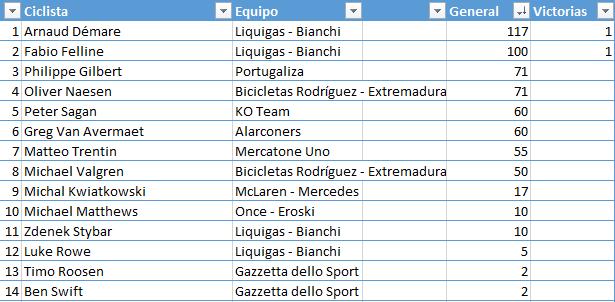 Ranking 1ª División. Temporada 2 E4ecc265392025f03a3b4bb53468d71a