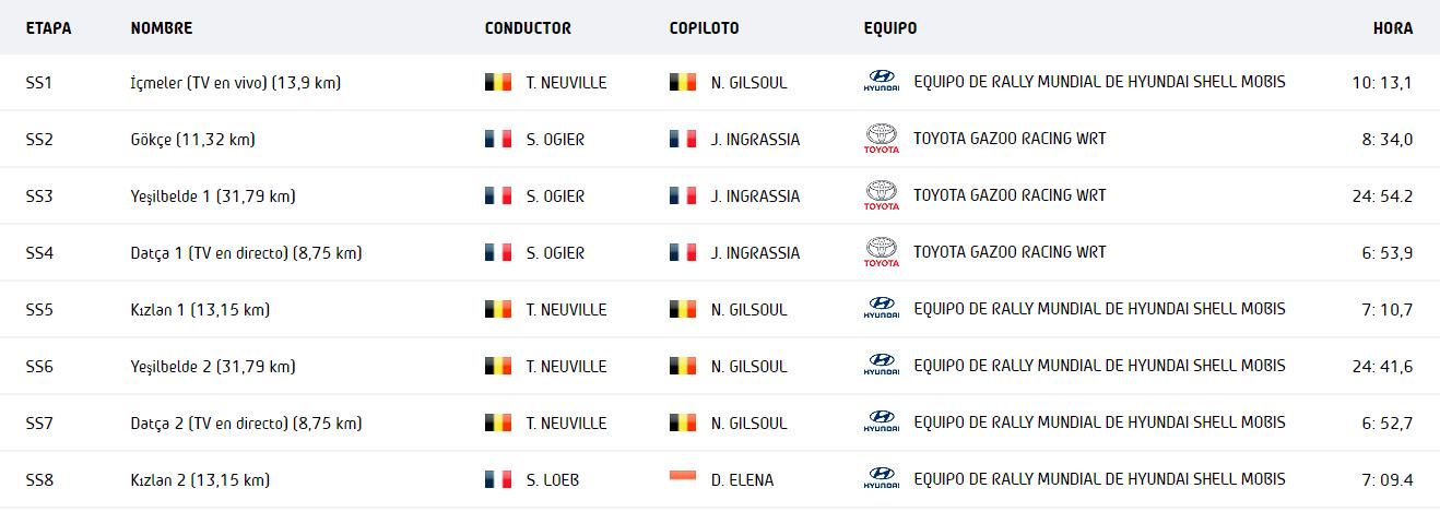 WRC: Marmaris Rally Turkey [18-20 Septiembre] - Página 4 E54fe7e4b1545b648cc5096271001f4b