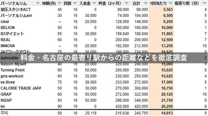 パーソナルトレーニングジム 名古屋 徹底比較