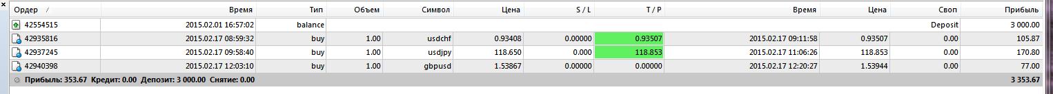сделки ФИНАМ ЕГОРКА за 17 февраля 2015