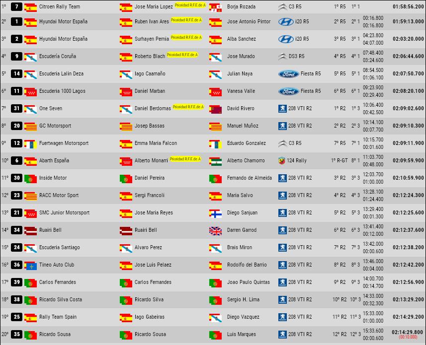 CERA: 37º Rallye Sierra Morena - Internacional [21-23 Marzo] - Página 3 E731fdb63c3582f075391ecb7f99d6a5
