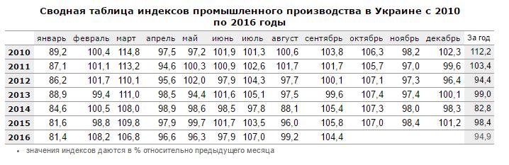 украина промышленная